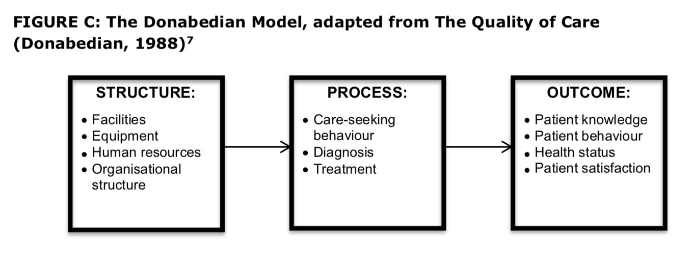 Principles underlying the development of clinical