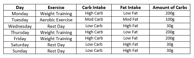 Regulating Carbs Table