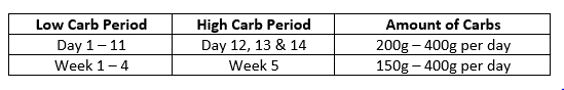 Sample Carb Meal Plan Table