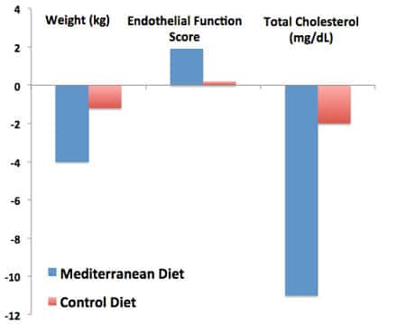 Mediterranean diet and metabolic syndrome