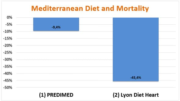 Mediterranean diet and mortality