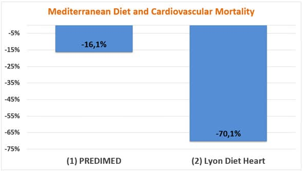 Mediterranean diet and cardiovascular mortality