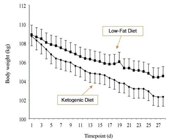 10 graphs that show the power of a ketogenic diet  1 it can help you lose more fat