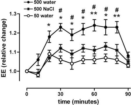 The Top Line Shows How 17 Ounces 500 Ml Of Water Increased Metabolism Notice This Effect Decreases Before 90 Minute Mark 9