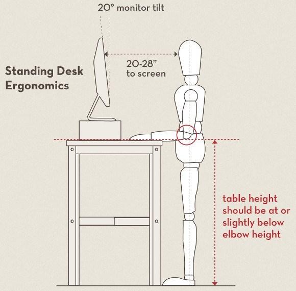 ergonomic workstation diagram 2007 honda civic ex radio wiring standing desk ergonomics schematic today set up 6 tips to