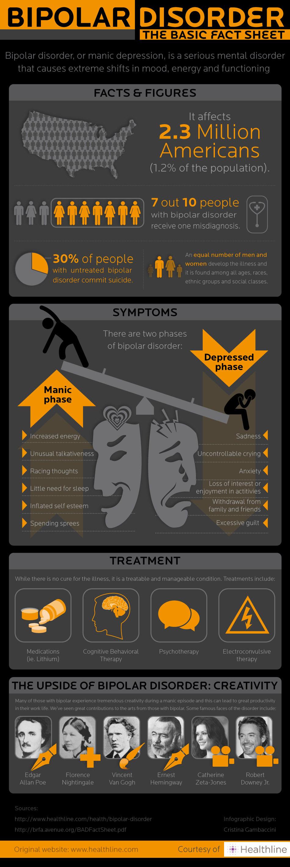 Bipolar Disorder Infographic — Healthline