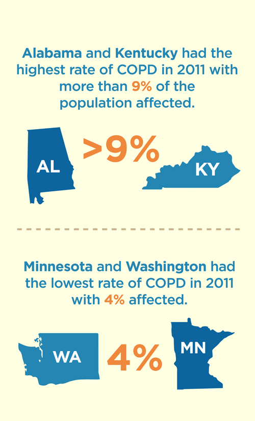 copd-state-facts