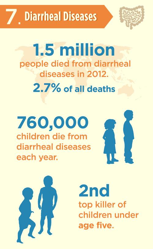diarrheal-diseases