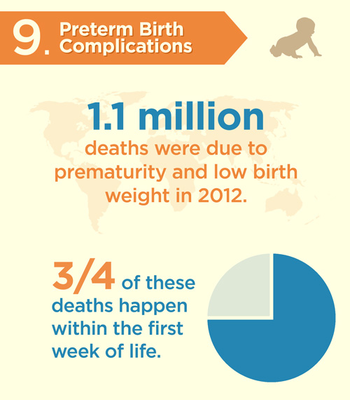 preterm-birth-complications