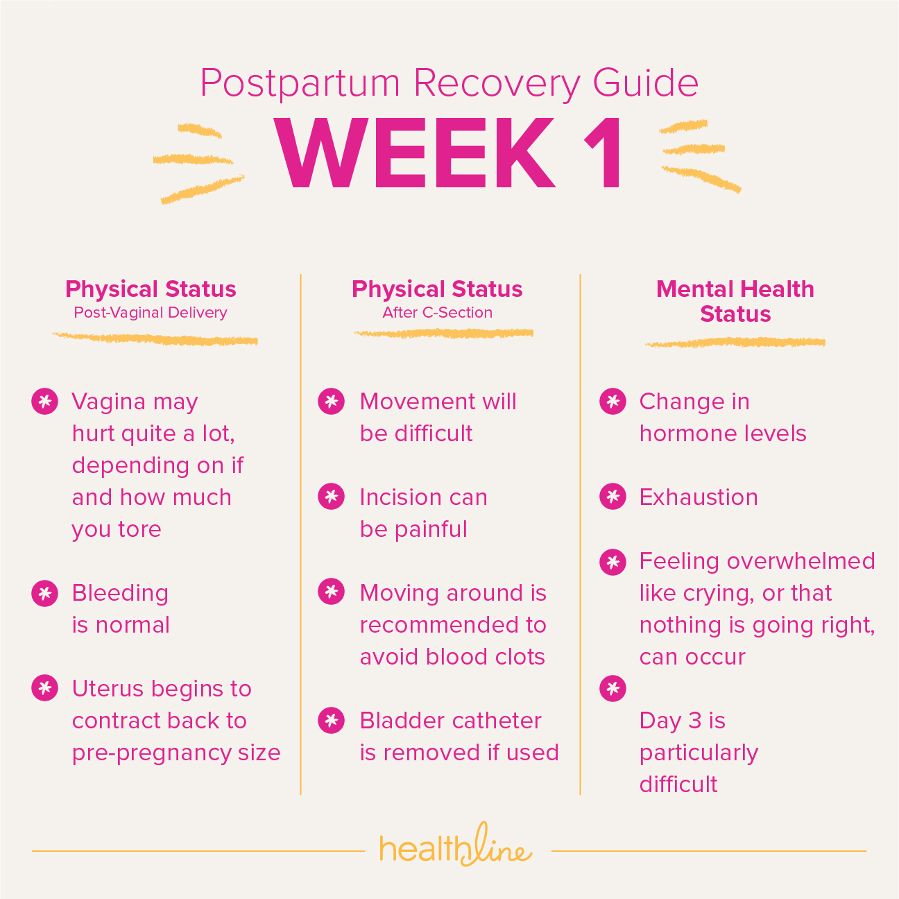After pains 4 weeks postpartum sexual health