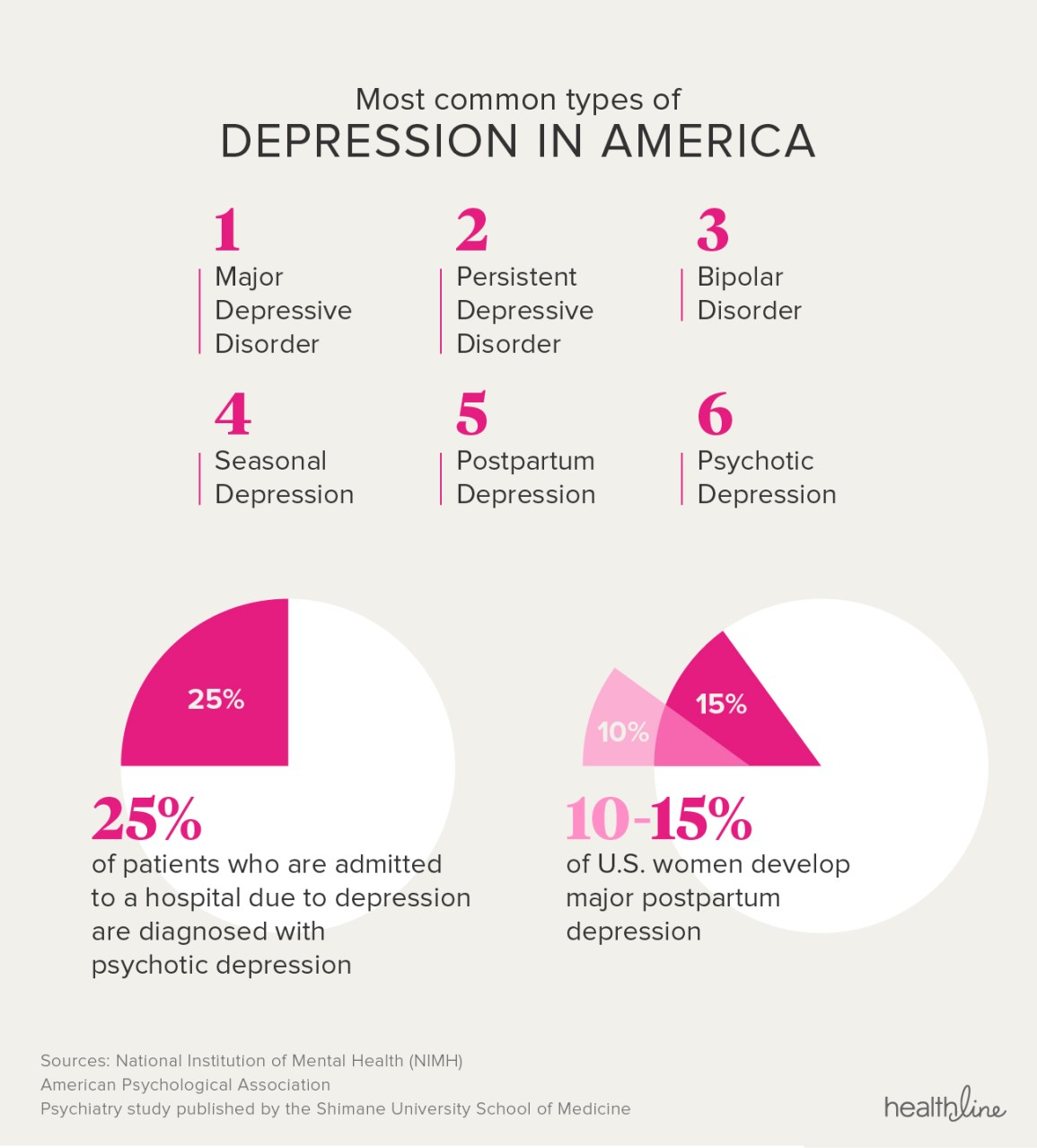 Depression Facts Statistics And You