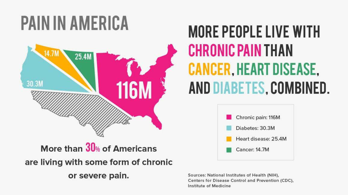 pain in america