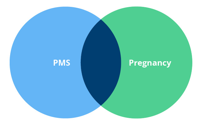 Pms Symptoms Vs Pregnancy Symptoms 7 Comparisons-9754