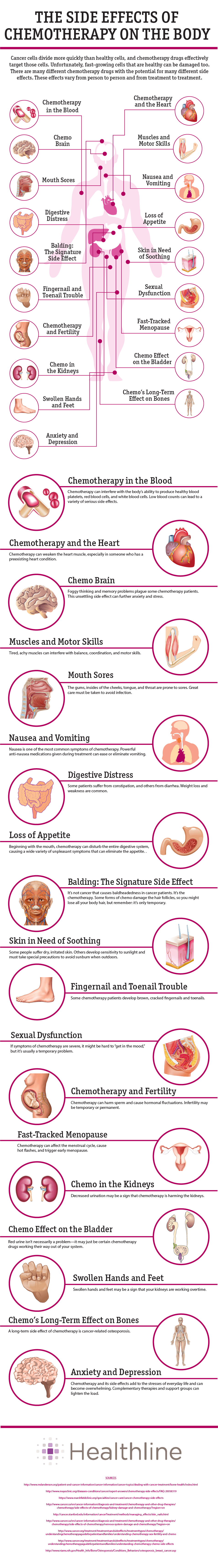 Effects of chemotherapy