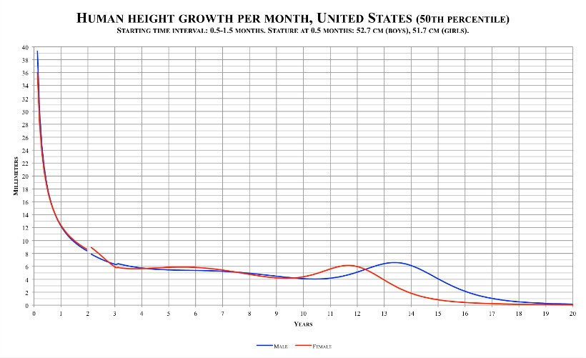 Can not Adult chart current height weight