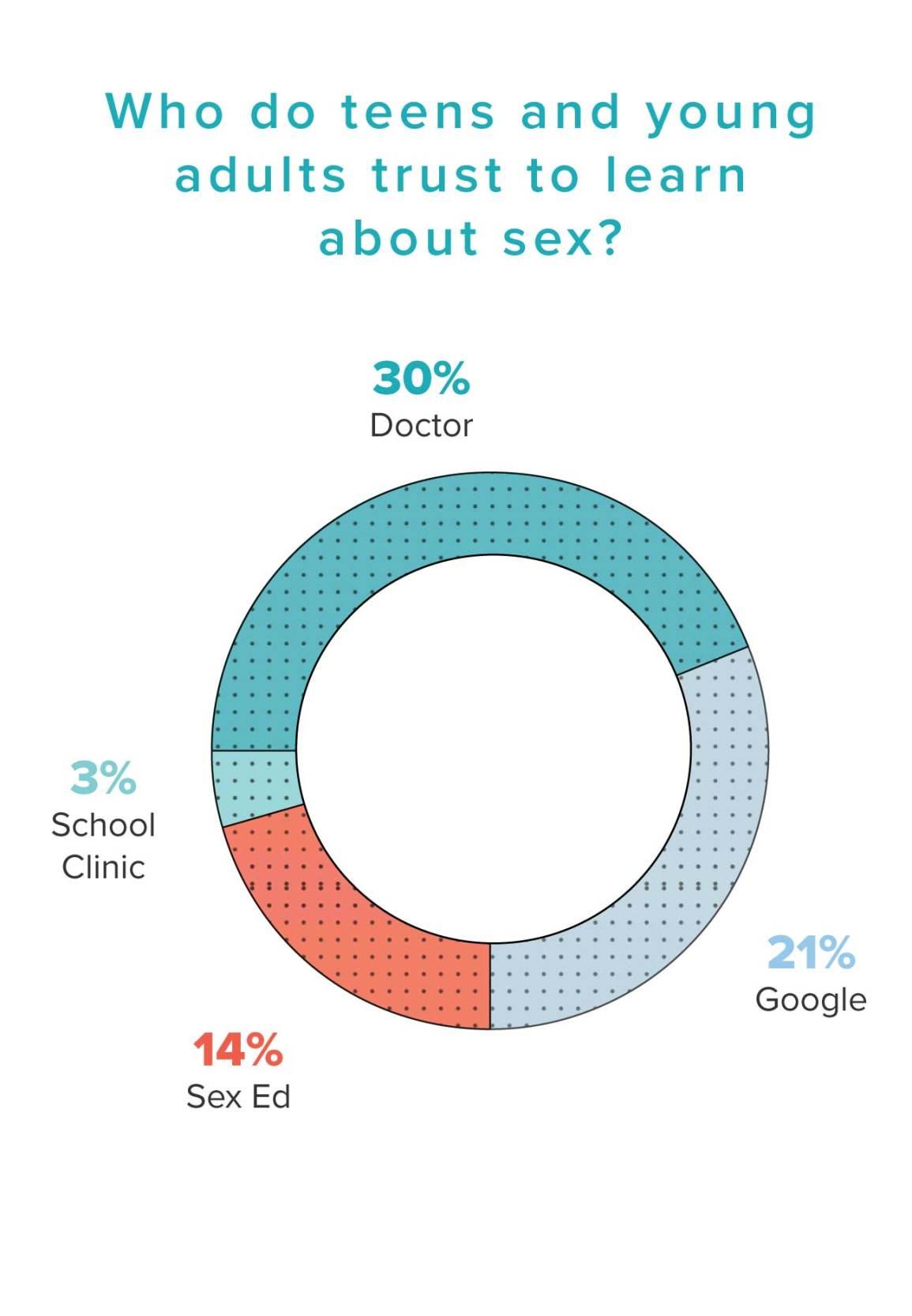 www google ed