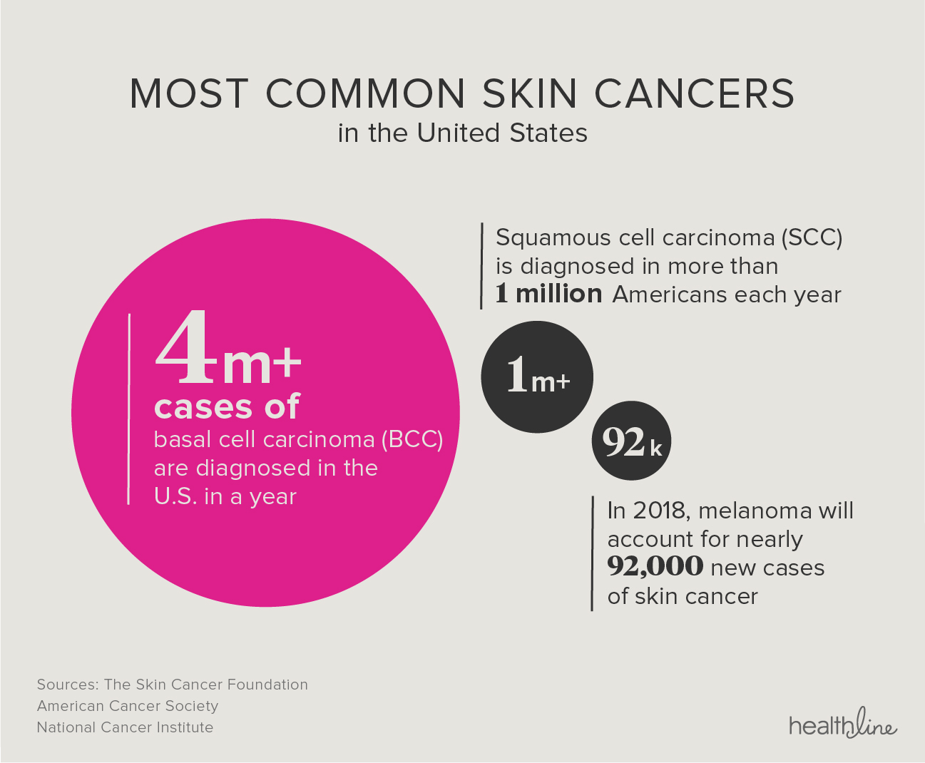 The Skin Cancer Risk In Your Office pictures