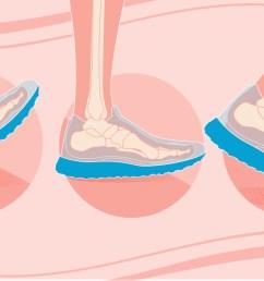 diagram of running shoe [ 1296 x 728 Pixel ]