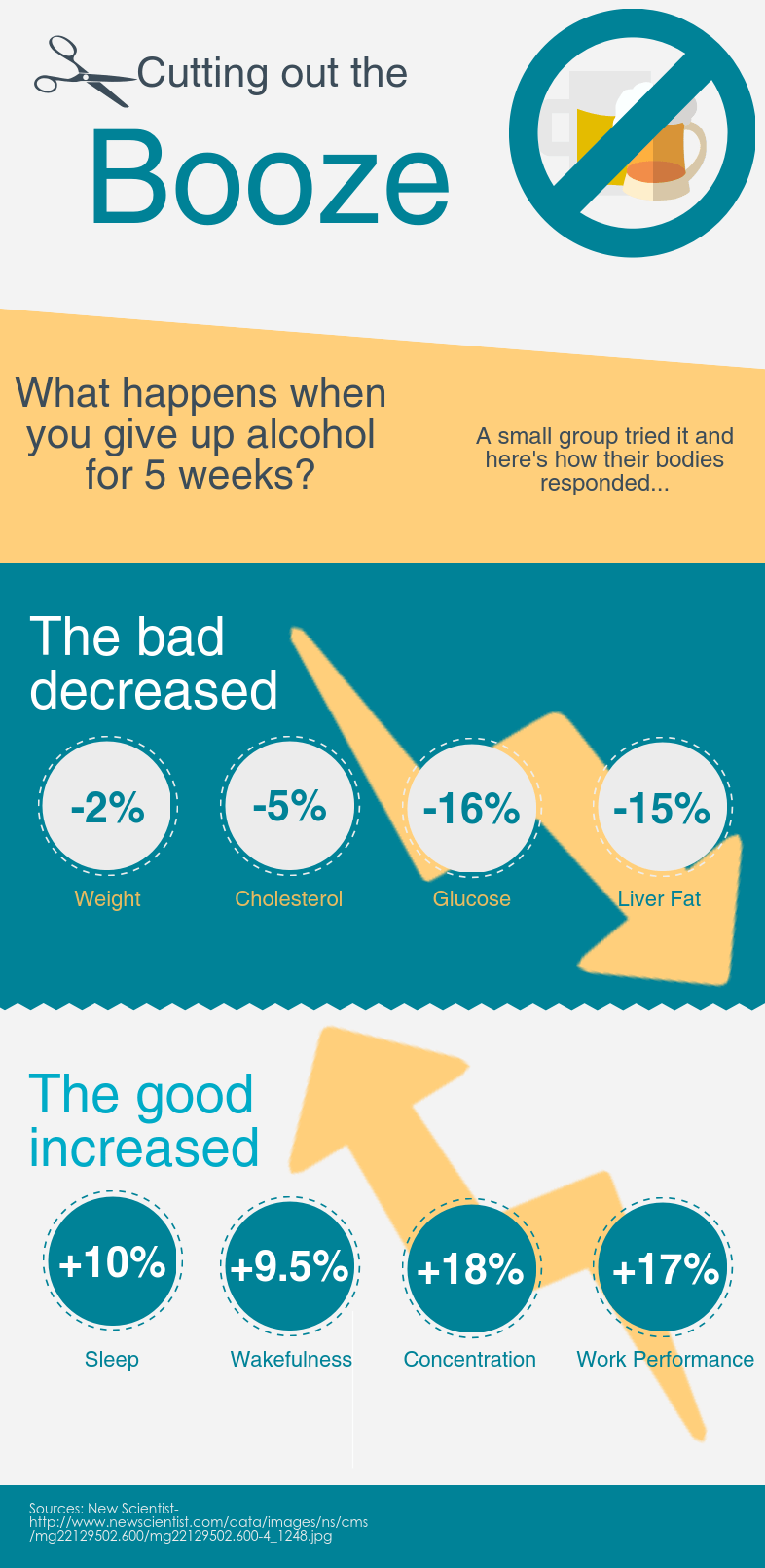 will giving up alcohol help me lose weight