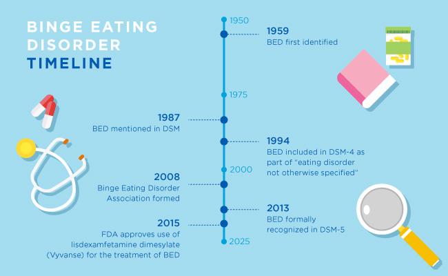 binge eating treatment