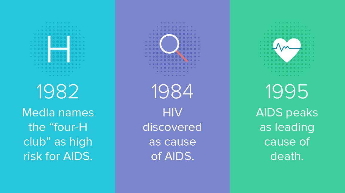 Aids Epidemie