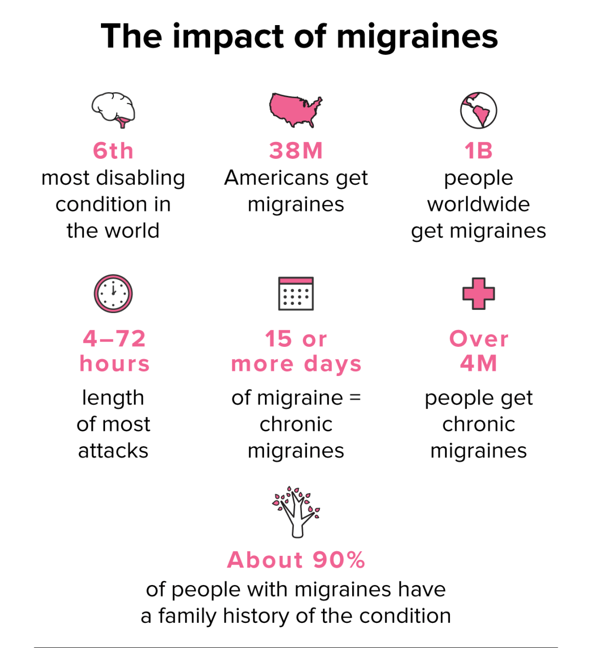 impact of migraines