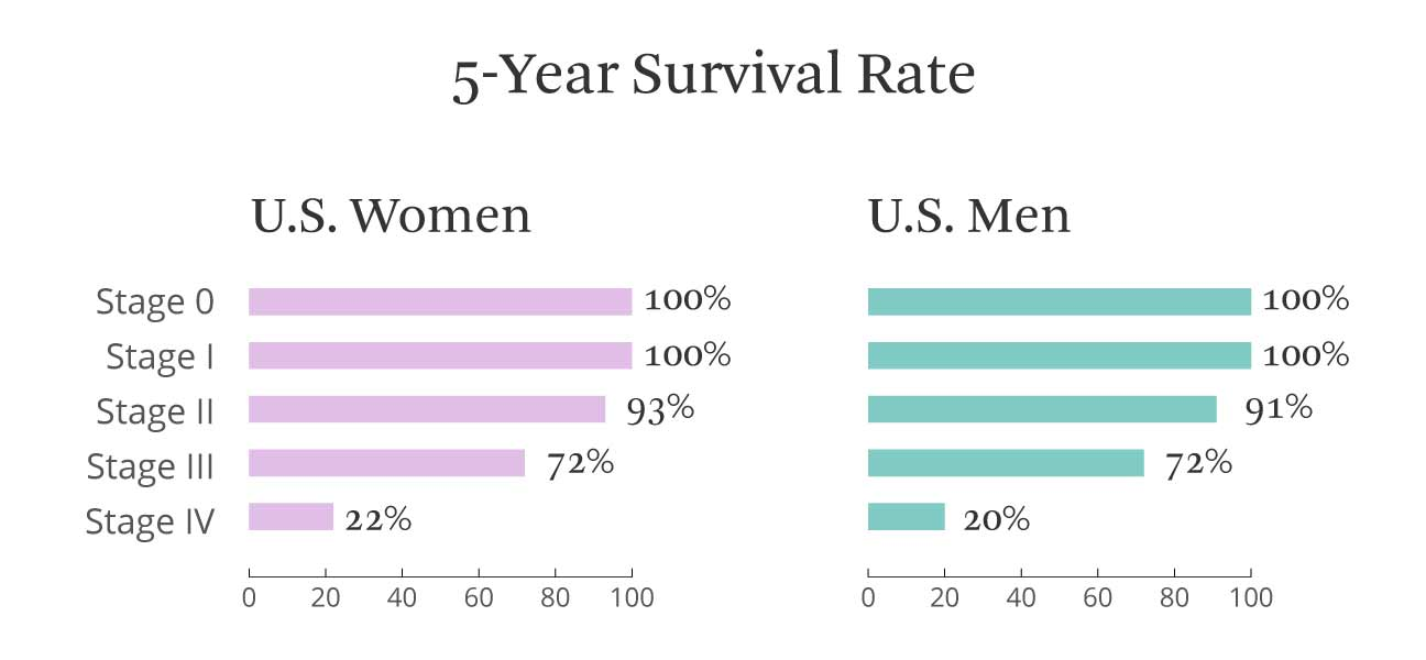 Breast cancer stage 4 survival rate pic