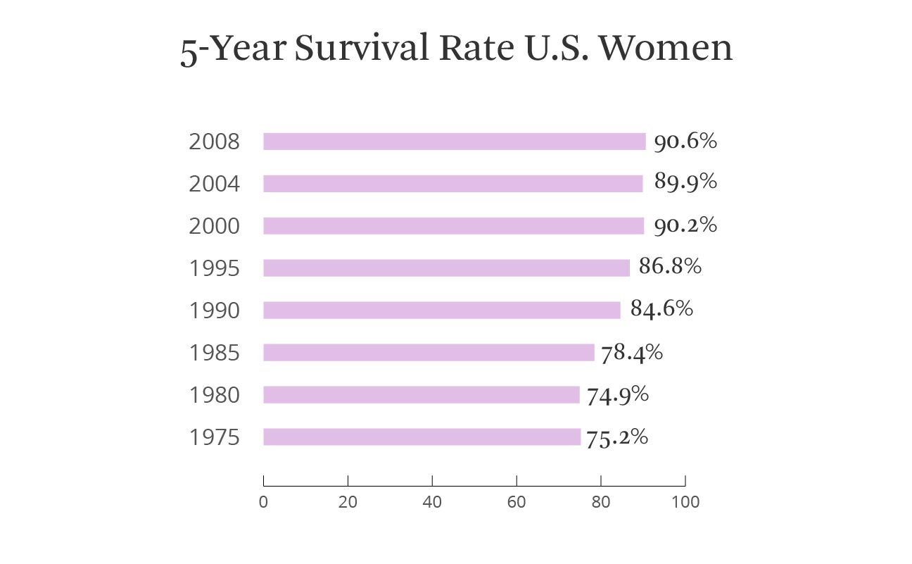 Breast Percentage cancer reocurrance of
