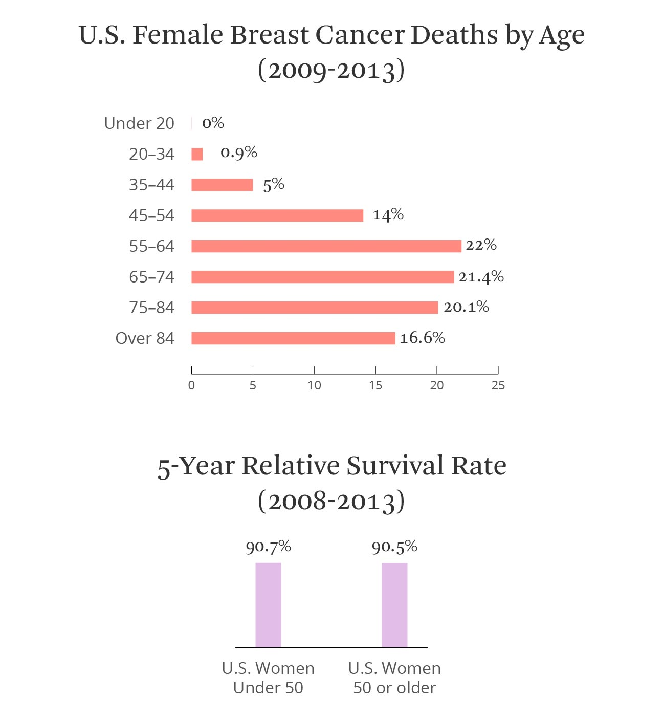 Breast survival rate