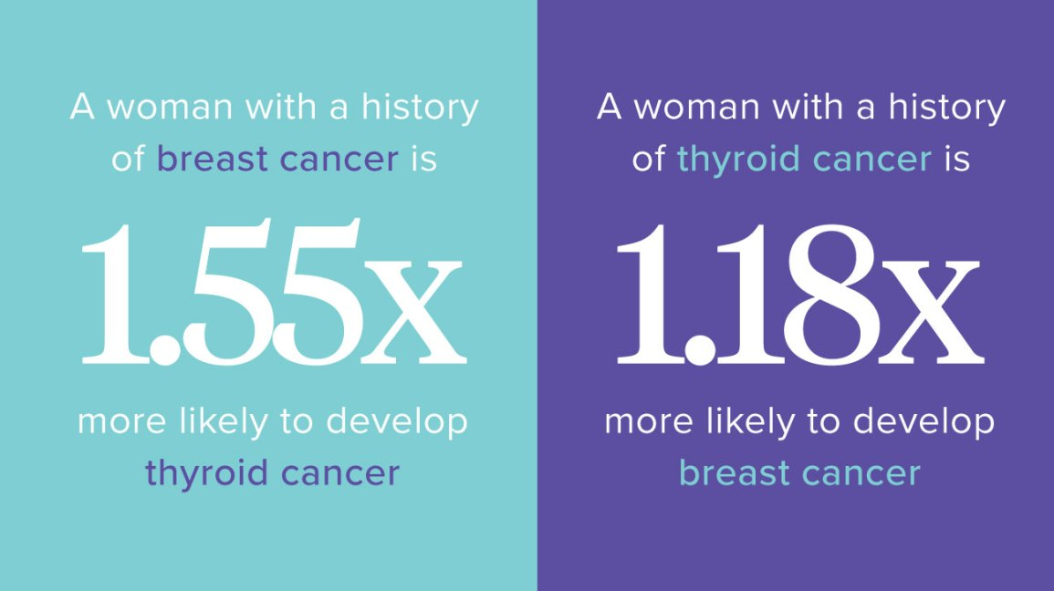 thyroid and breast cancer