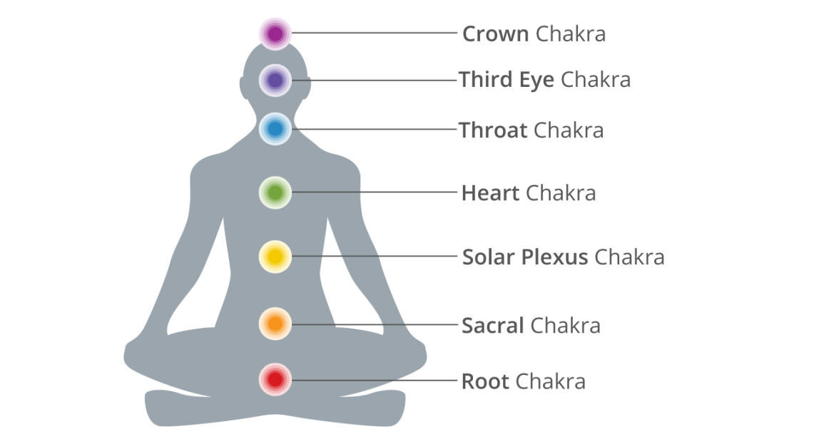 A Beginners Guide To The 7 Chakras And Their Meanings