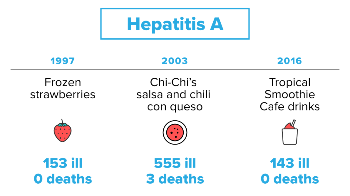hepatitis a infections from food contamination