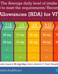 recommended dietary allowances also healthonics rh