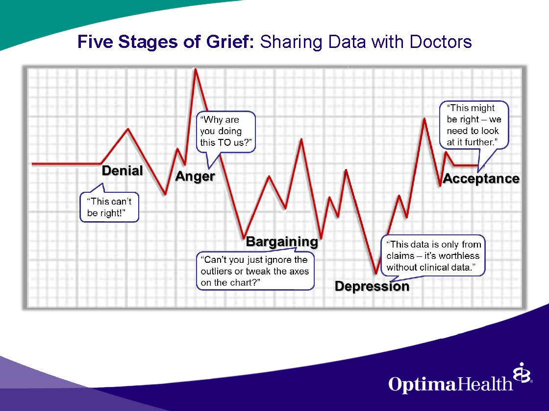 12 Stages Of Grief