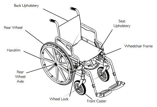 Buy Invacare Tracer SX5 Wheelchair on Huge Discount [Save