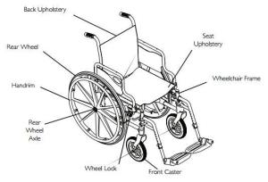 Invacare Tracer SX5 Wheelchair  With Added Durability And