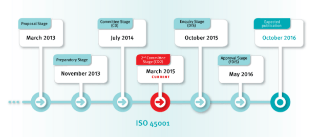 AS/NZS AS 4801 and ISO 45001 Update - Workplace Health and