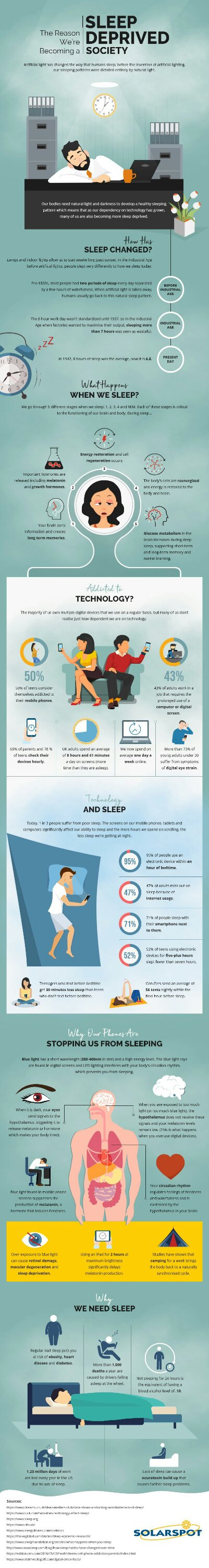 How Technology has Been Hindering with Your Sleep?