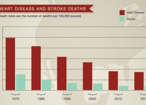 Bad News for Women: Stroke Numbers Declined Only Among Men