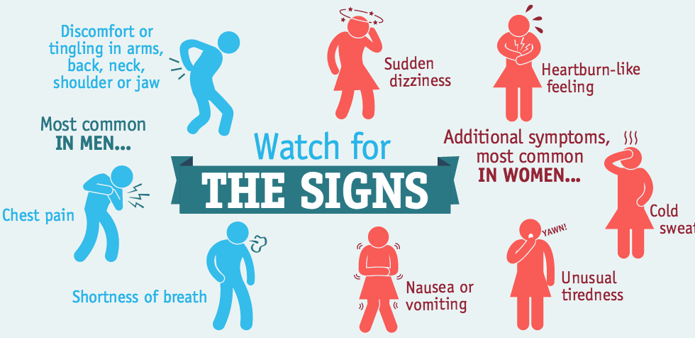 What Are the Signs of Heart Disease?