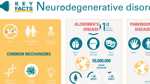 Treatment for Neurodegenerative Diseases is Awaiting Significant Progress as New Research on the Tau Protein Unfolds