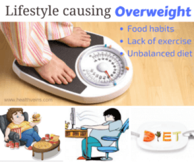 lifestyle causing overweight