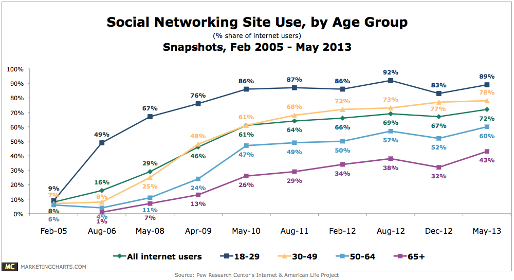 Pew-SocNet-Site-Use-by-Age-Aug2013