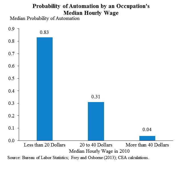 The robots are coming for jobs that pay $20 an hour or less, White House finds