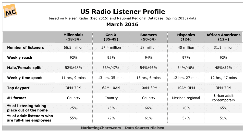 How Various Demographic Groups Listen to the Radio