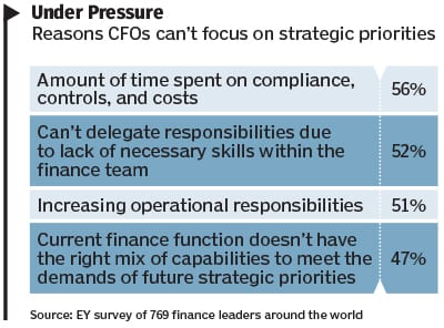 CFOs Pressured with Too Many Demands, So Little Time