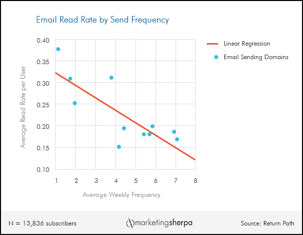 Email Marketing Chart: How send frequency impacts read rate