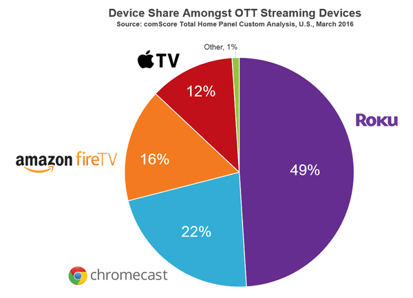 roku-leads-ott-streaming-devices-in-household-market-share_reference