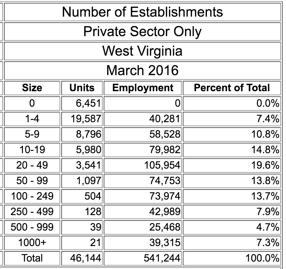 wv-firms-2016