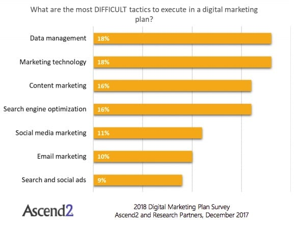 These are most difficult digital marketing tactics to execute